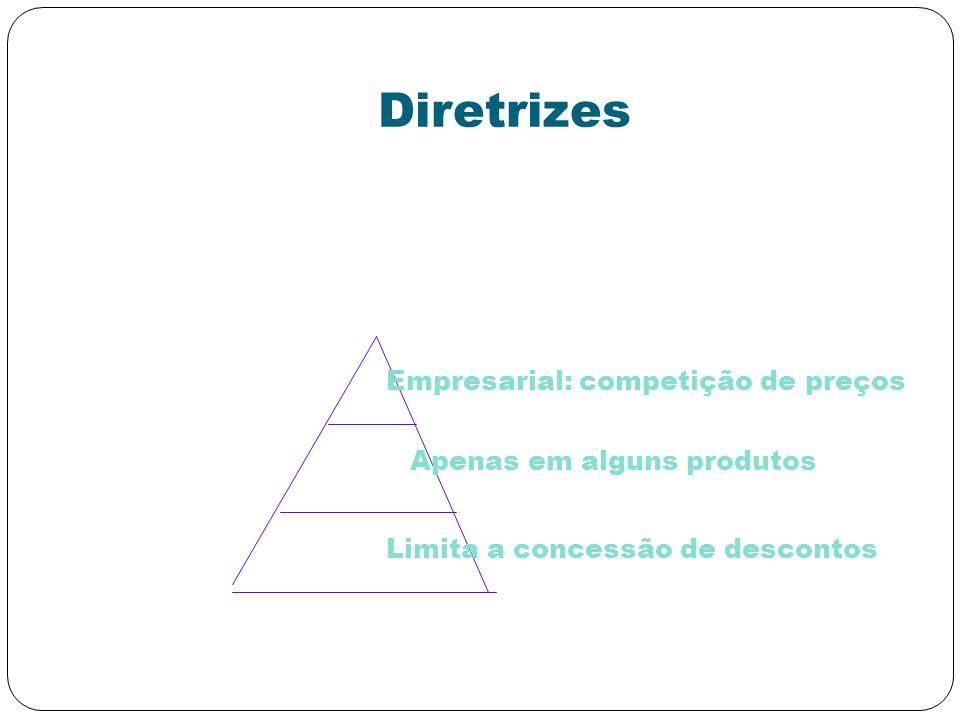 Diretrizes Empresarial: competição de preços Apenas em alguns produtos Limita a concessão de descontos