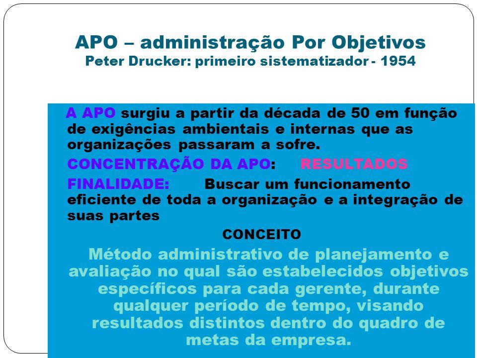 APO – administração Por Objetivos Peter Drucker: primeiro sistematizador - 1954 A APO surgiu a partir da década de 50 em função de exigências ambienta