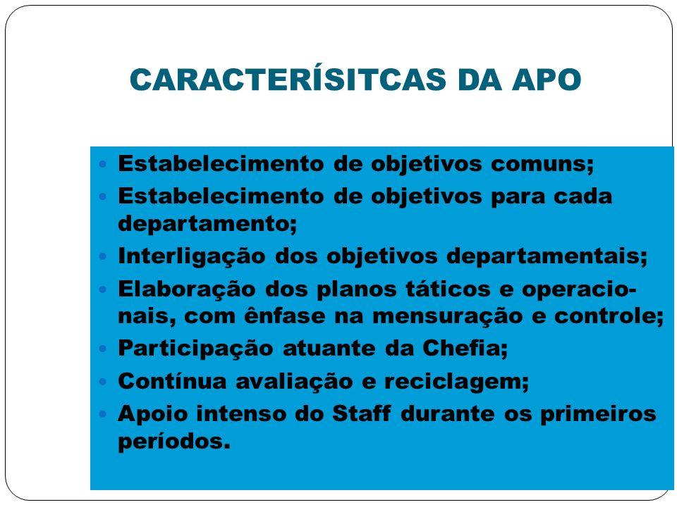 CARACTERÍSITCAS DA APO Estabelecimento de objetivos comuns; Estabelecimento de objetivos para cada departamento; Interligação dos objetivos departamen