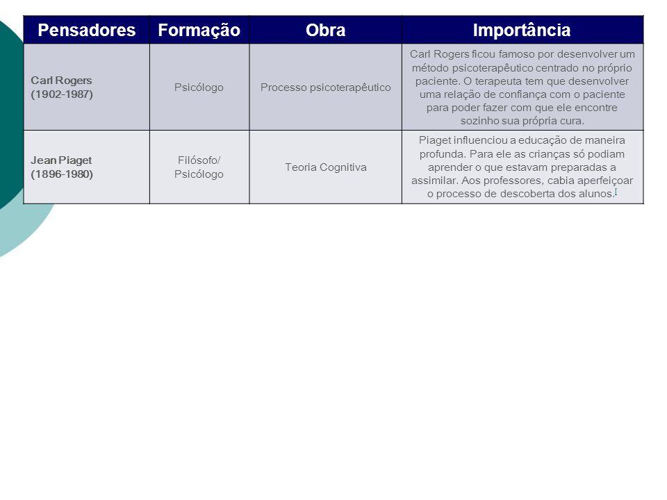 PensadoresFormaçãoObraImportância Carl Rogers (1902-1987) PsicólogoProcesso psicoterapêutico Carl Rogers ficou famoso por desenvolver um método psicot