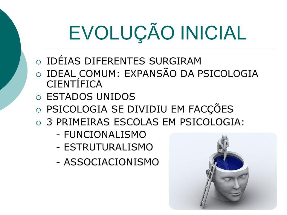 EVOLUÇÃO INICIAL IDÉIAS DIFERENTES SURGIRAM IDEAL COMUM: EXPANSÃO DA PSICOLOGIA CIENTÍFICA ESTADOS UNIDOS PSICOLOGIA SE DIVIDIU EM FACÇÕES 3 PRIMEIRAS