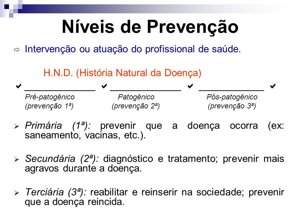 Níveis de Prevenção Intervenção ou atuação do profissional de saúde. H.N.D. (História Natural da Doença) ____________ ____________ ___________ Pré-pat