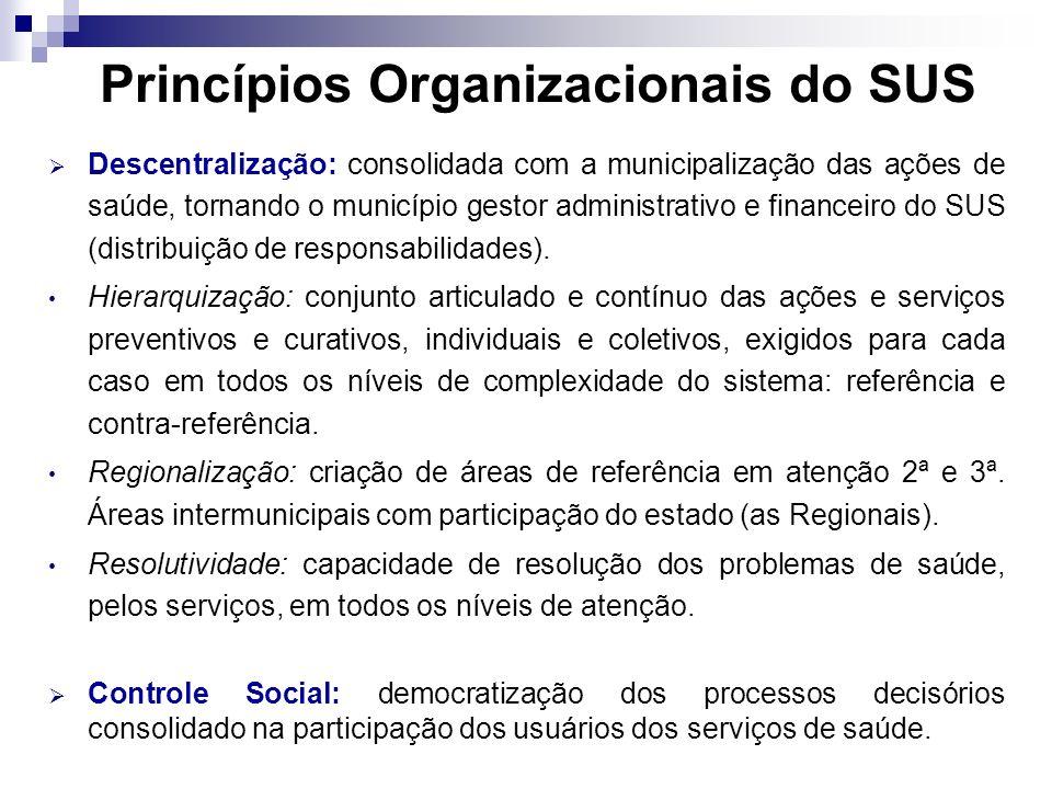 Princípios Organizacionais do SUS Descentralização: consolidada com a municipalização das ações de saúde, tornando o município gestor administrativo e