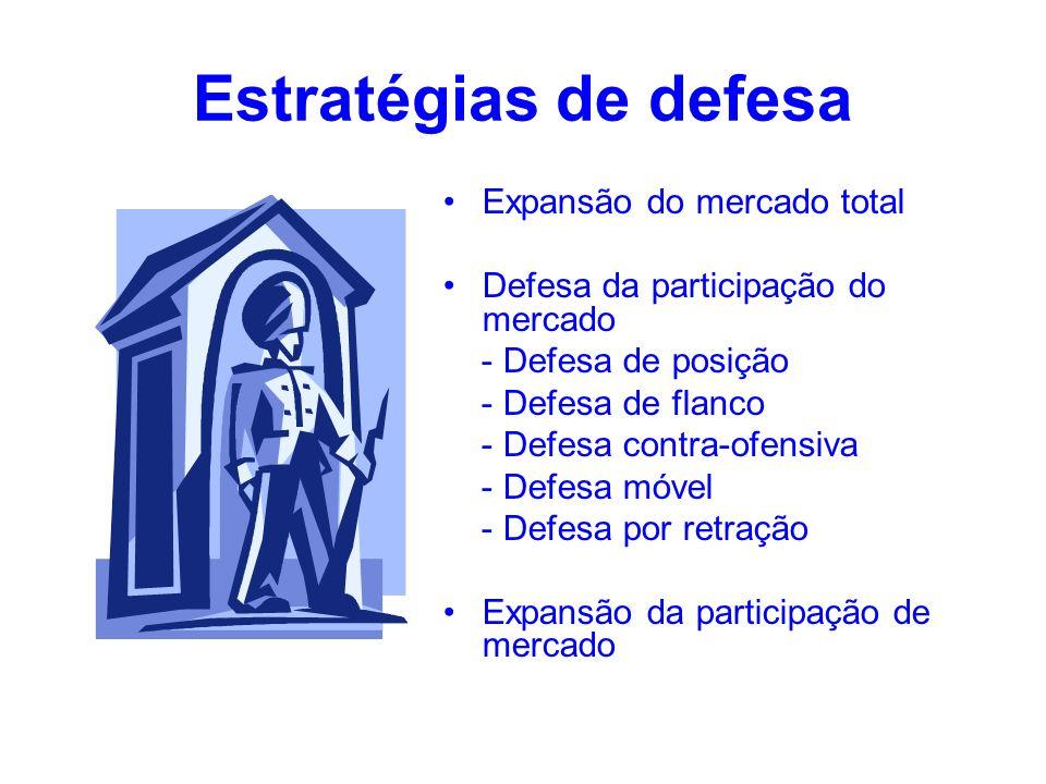 Estratégias de defesa Expansão do mercado total Defesa da participação do mercado - Defesa de posição - Defesa de flanco - Defesa contra-ofensiva - De