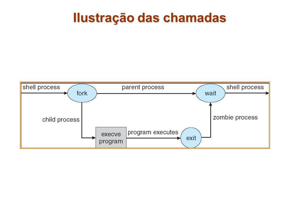 Controle de processos (Cont.) Os processos se comunicam através de pipes, que são filas de bytes entre dois processos disponíveis ou acessáveis através dos descritores de arquivos.