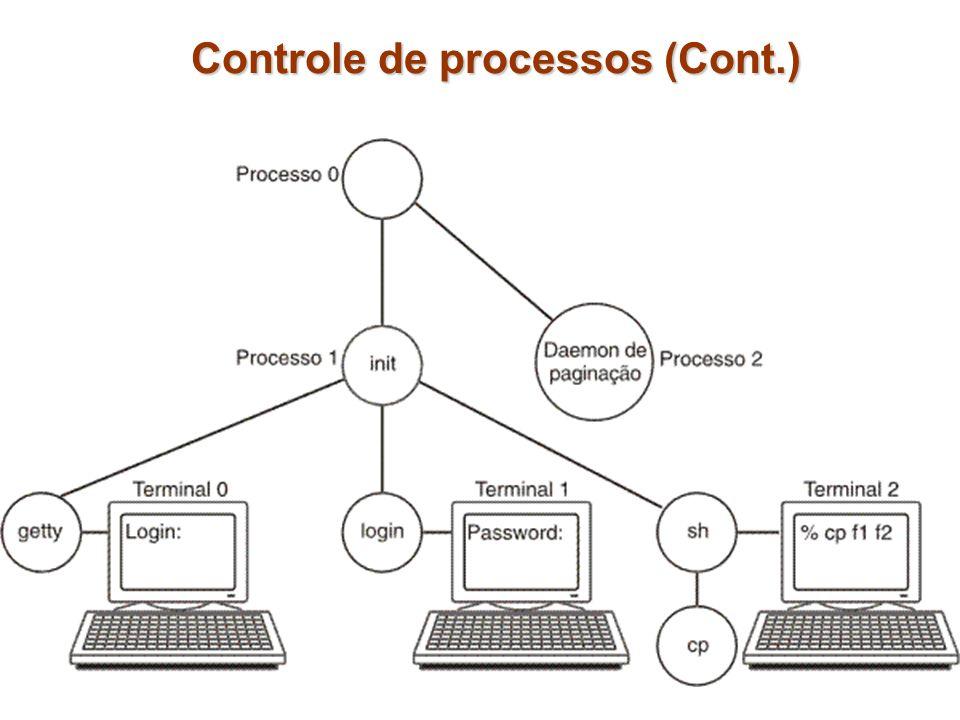 vfork não copia os dados e a pilha para o novo processo; o novo processo simplesmente compartilha a tabela de páginas com o processo antigo.