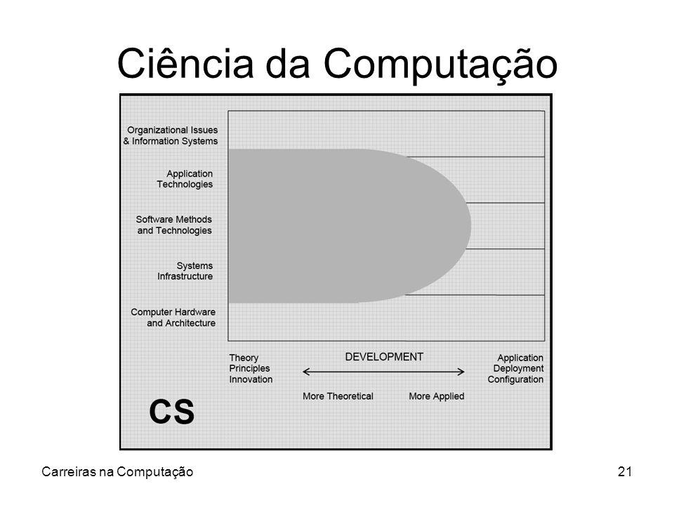 Carreiras na Computação21 Ciência da Computação