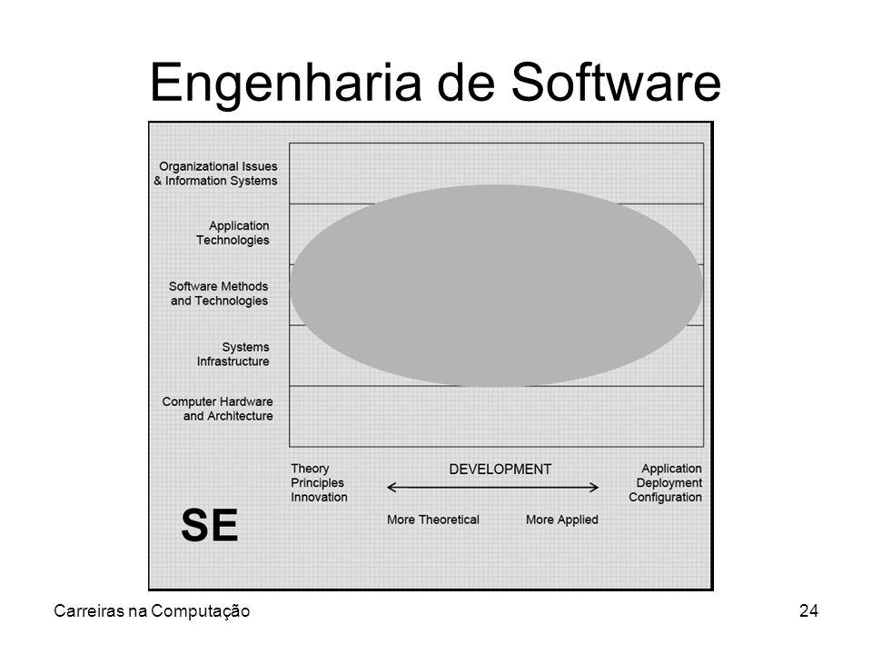 Carreiras na Computação24 Engenharia de Software