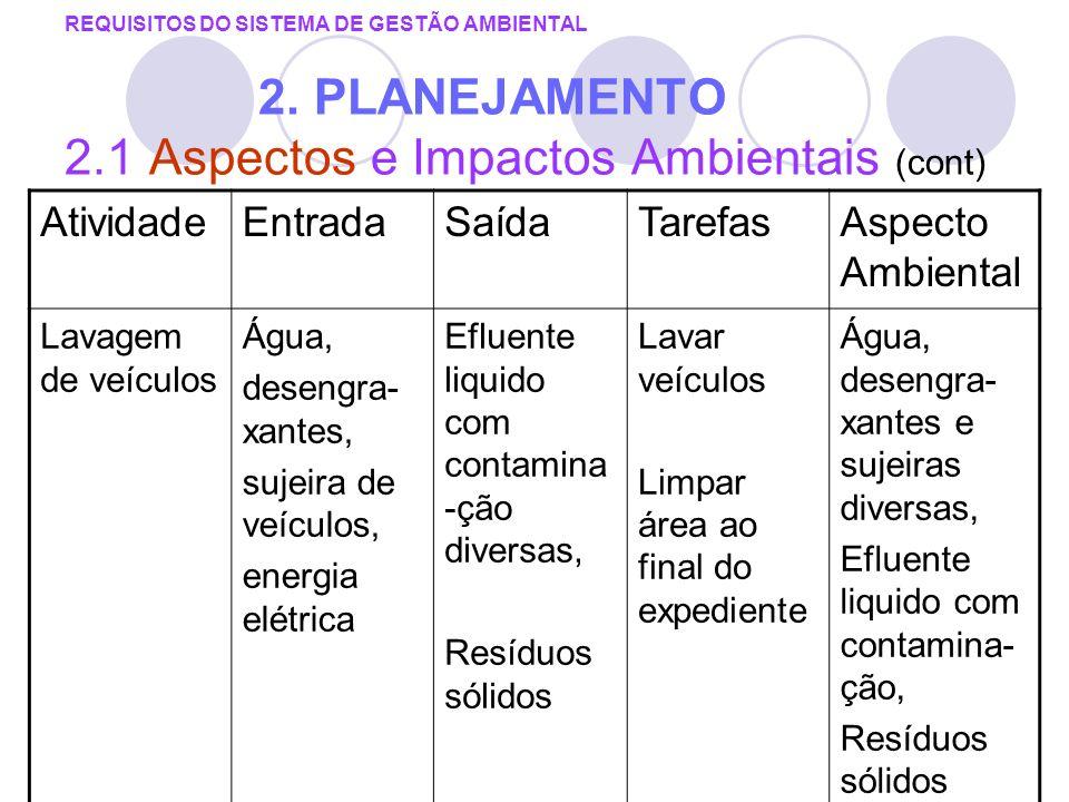 REQUISITOS DO SISTEMA DE GESTÃO AMBIENTAL 2. PLANEJAMENTO 2.1 Aspectos e Impactos Ambientais (cont) AtividadeEntradaSaídaTarefasAspecto Ambiental Lava