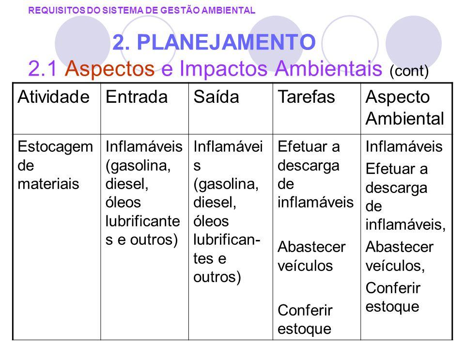 REQUISITOS DO SISTEMA DE GESTÃO AMBIENTAL 2. PLANEJAMENTO 2.1 Aspectos e Impactos Ambientais (cont) AtividadeEntradaSaídaTarefasAspecto Ambiental Esto