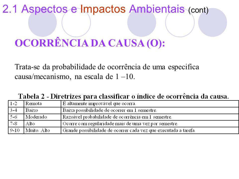 2.1 Aspectos e Impactos Ambientais (cont) OCORRÊNCIA DA CAUSA (O): Trata-se da probabilidade de ocorrência de uma especifica causa/mecanismo, na escal
