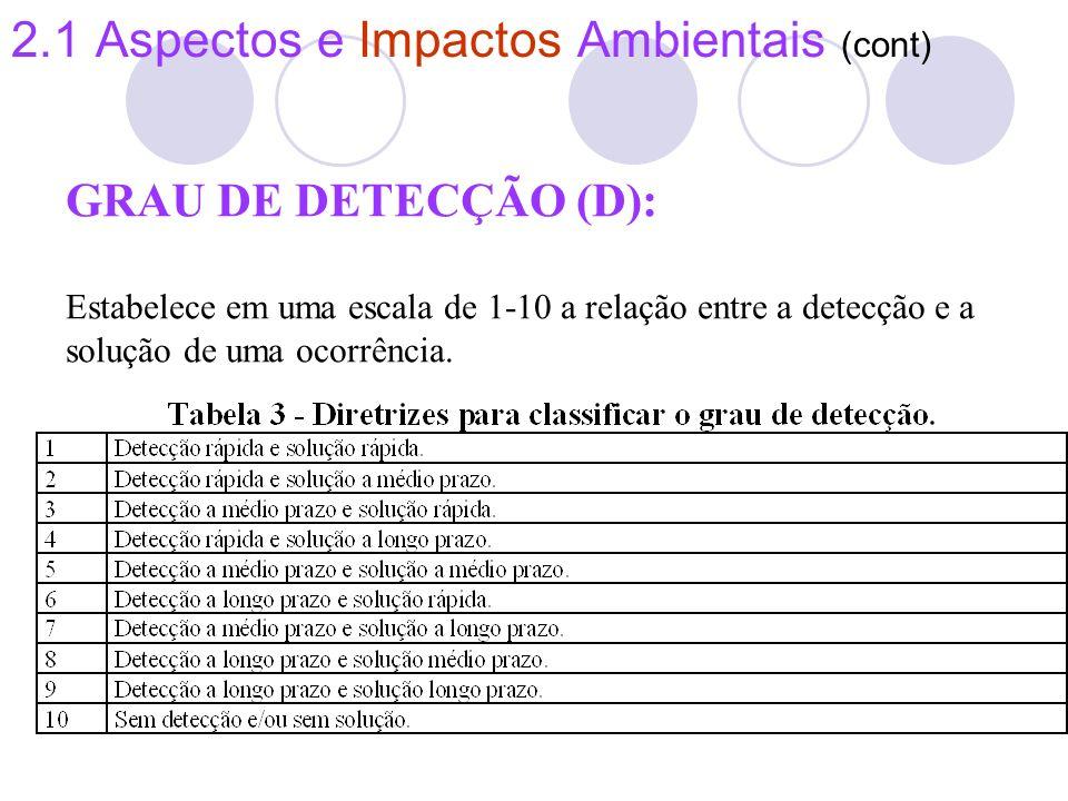 2.1 Aspectos e Impactos Ambientais (cont) GRAU DE DETECÇÃO (D): Estabelece em uma escala de 1-10 a relação entre a detecção e a solução de uma ocorrên