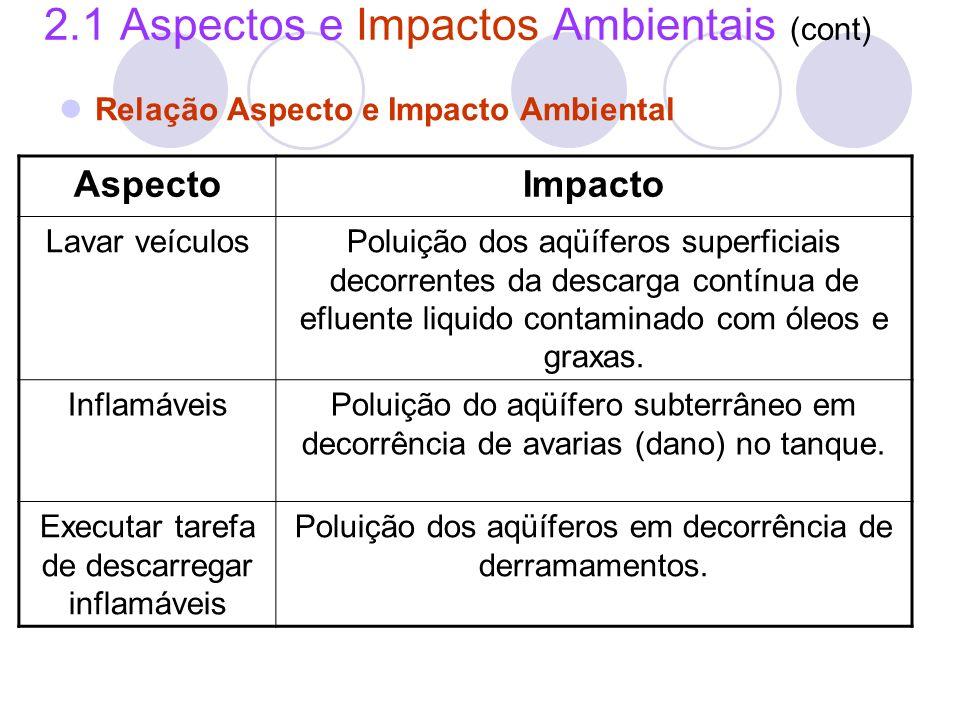 2.1 Aspectos e Impactos Ambientais (cont) Relação Aspecto e Impacto Ambiental AspectoImpacto Lavar veículosPoluição dos aqüíferos superficiais decorre