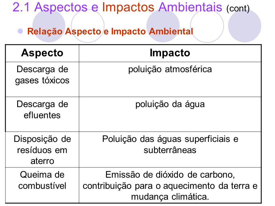 2.1 Aspectos e Impactos Ambientais (cont) Relação Aspecto e Impacto Ambiental AspectoImpacto Descarga de gases tóxicos poluição atmosférica Descarga d