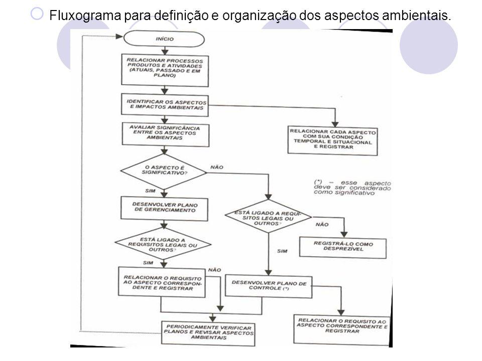 Fluxograma para definição e organização dos aspectos ambientais.