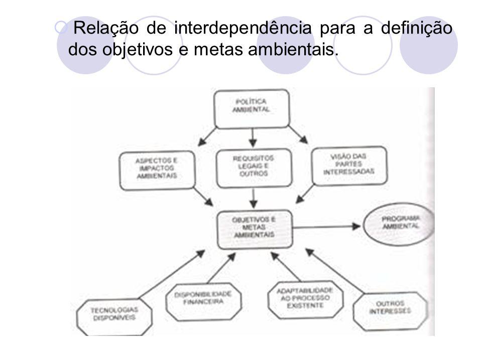 Relação de interdependência para a definição dos objetivos e metas ambientais.