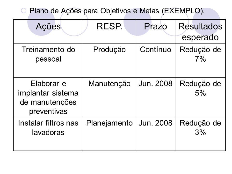 Plano de Ações para Objetivos e Metas (EXEMPLO). AçõesRESP.PrazoResultados esperado Treinamento do pessoal ProduçãoContínuoRedução de 7% Elaborar e im