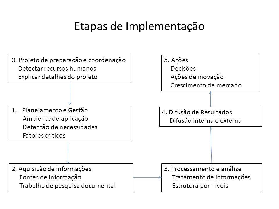 Etapas de Implementação 0. Projeto de preparação e coordenação Detectar recursos humanos Explicar detalhes do projeto 1.Planejamento e Gestão Ambiente
