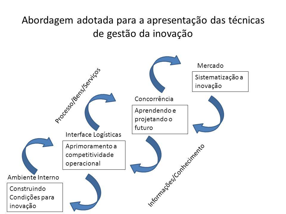 Abordagem adotada para a apresentação das técnicas de gestão da inovação Mercado Sistematização a inovação Aprendendo e projetando o futuro Aprimorame