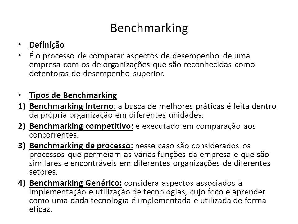 Benchmarking Definição É o processo de comparar aspectos de desempenho de uma empresa com os de organizações que são reconhecidas como detentoras de d