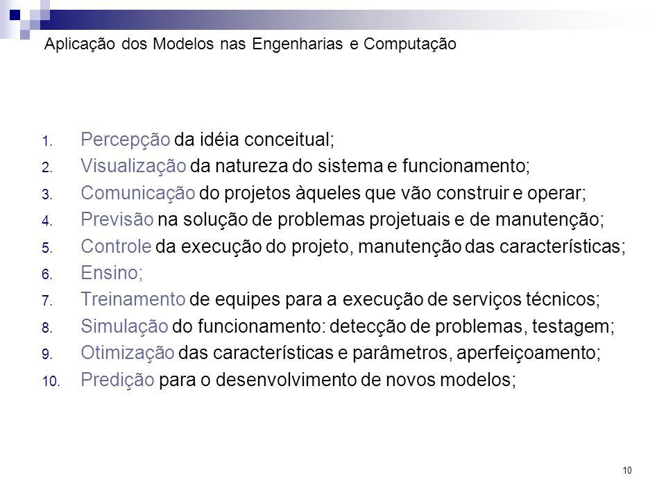 10 Aplicação dos Modelos nas Engenharias e Computação 1. Percepção da idéia conceitual; 2. Visualização da natureza do sistema e funcionamento; 3. Com