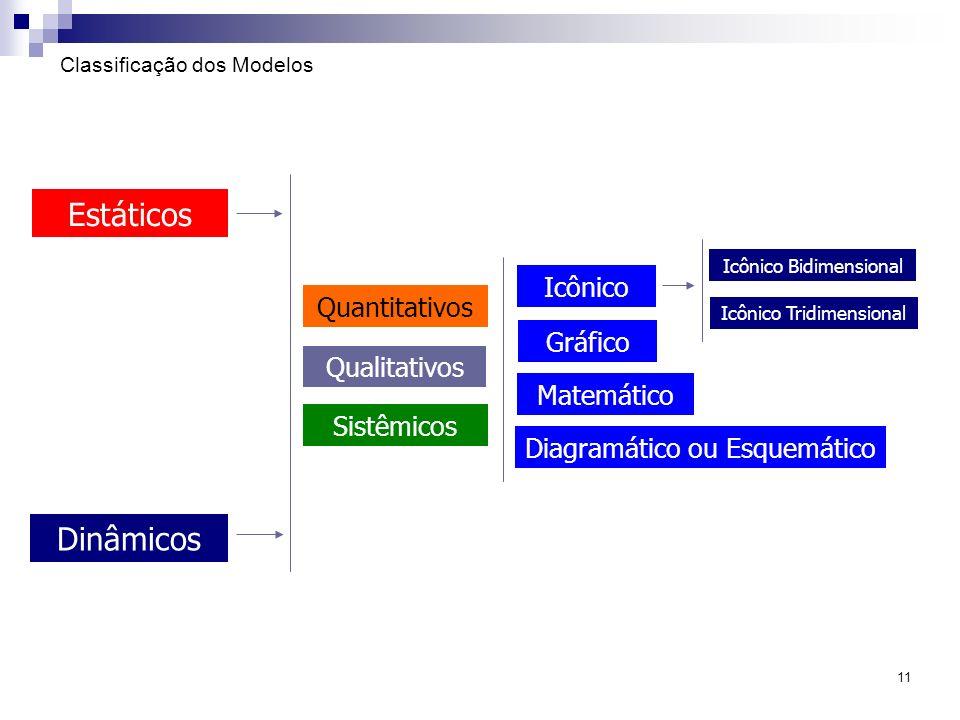 11 Classificação dos Modelos Dinâmicos Estáticos Quantitativos Qualitativos Sistêmicos Icônico Bidimensional Icônico Tridimensional Icônico Diagramáti