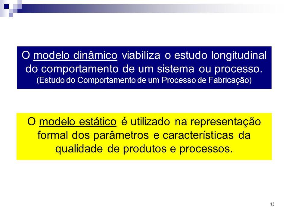 13 O modelo dinâmico viabiliza o estudo longitudinal do comportamento de um sistema ou processo. (Estudo do Comportamento de um Processo de Fabricação