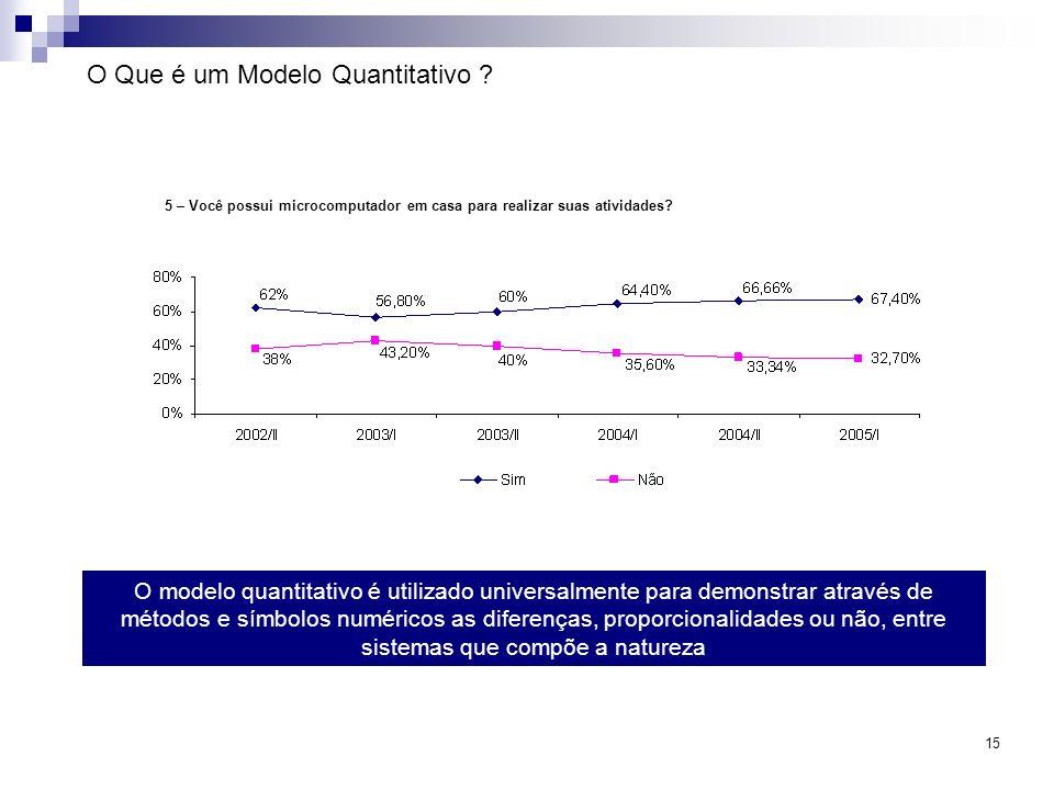 15 O Que é um Modelo Quantitativo ? O modelo quantitativo é utilizado universalmente para demonstrar através de métodos e símbolos numéricos as difere