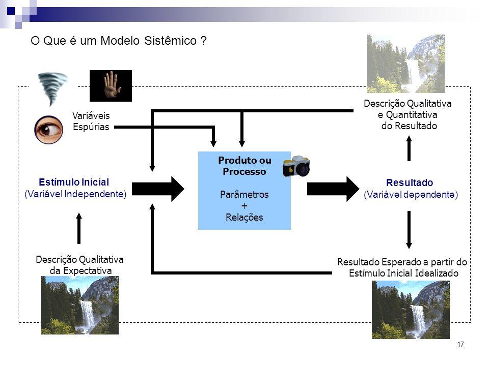 17 Produto ou Processo Parâmetros + Relações Estímulo Inicial (Variável Independente) Resultado (Variável dependente) Descrição Qualitativa e Quantita