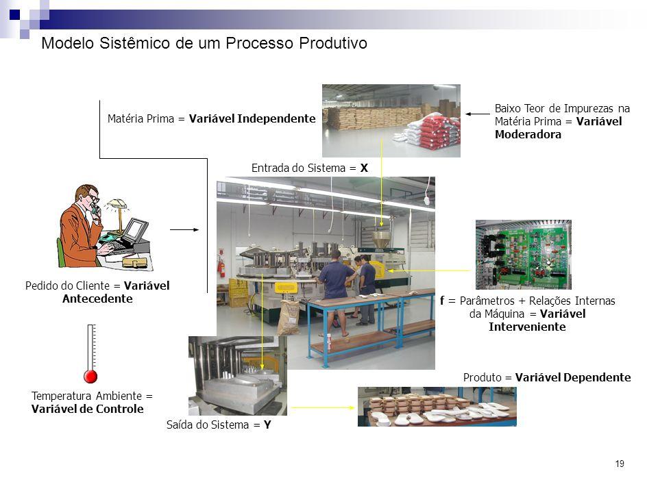 19 Modelo Sistêmico de um Processo Produtivo Entrada do Sistema = X Matéria Prima = Variável Independente Saída do Sistema = Y f = Parâmetros + Relaçõ