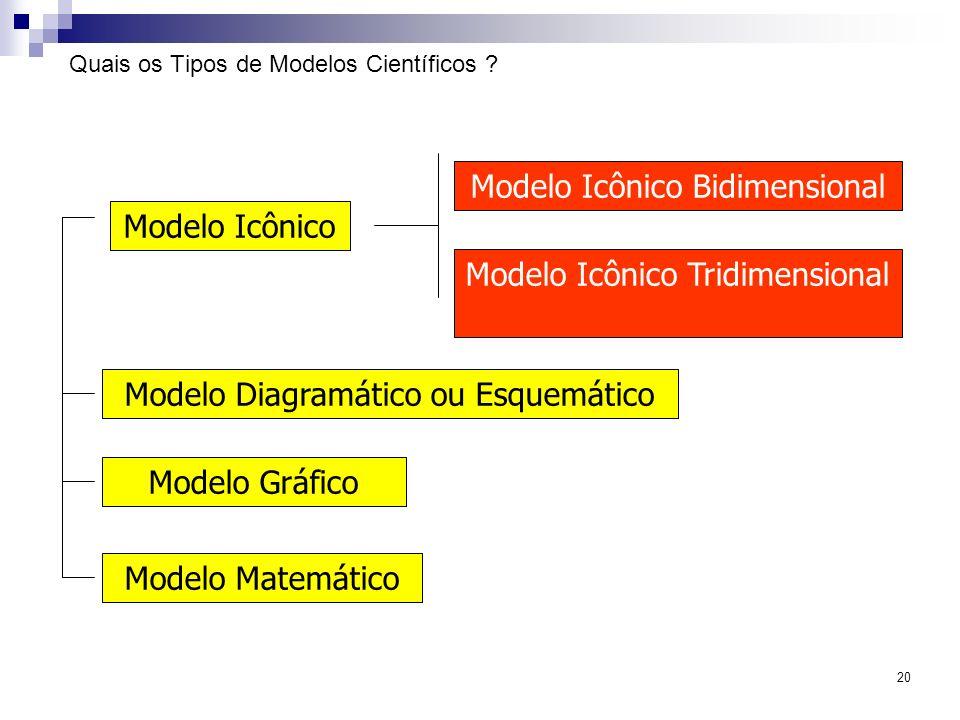 20 Quais os Tipos de Modelos Científicos ? Modelo Icônico Modelo Icônico Tridimensional Modelo Icônico Bidimensional Modelo Diagramático ou Esquemátic