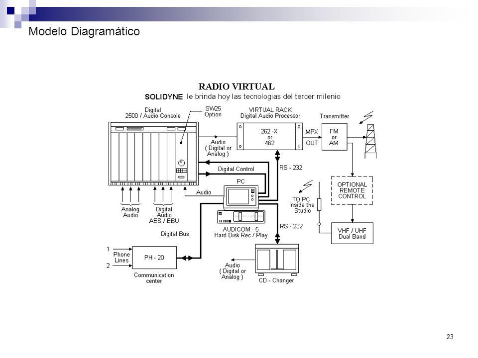 23 Modelo Diagramático