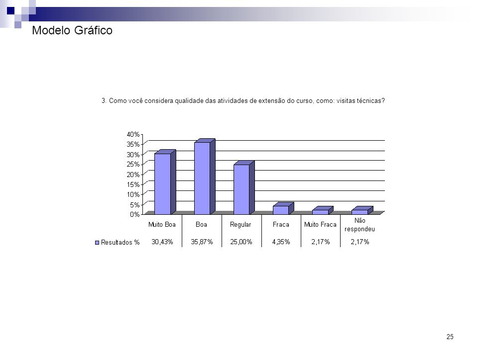 25 Modelo Gráfico 3. Como você considera qualidade das atividades de extensão do curso, como: visitas técnicas?