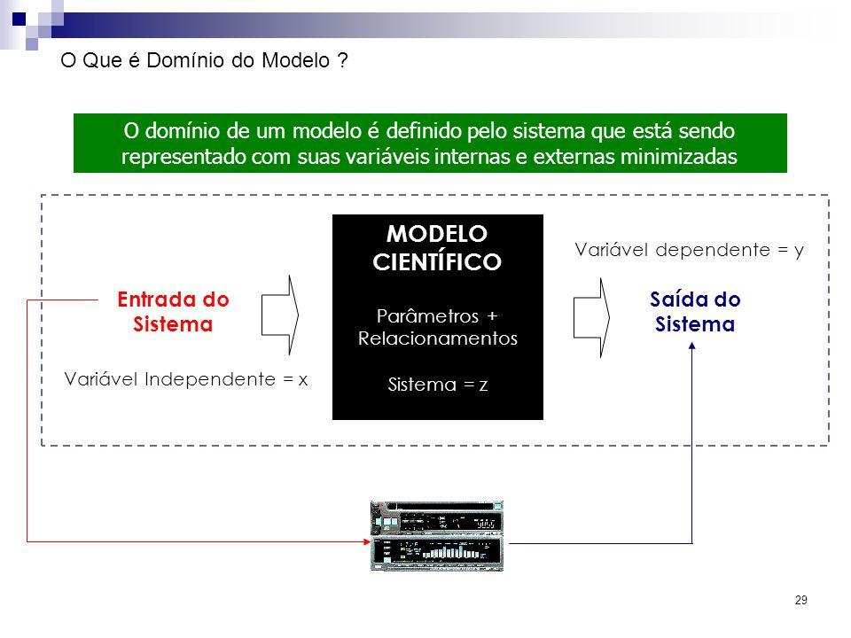 29 O Que é Domínio do Modelo ? O domínio de um modelo é definido pelo sistema que está sendo representado com suas variáveis internas e externas minim