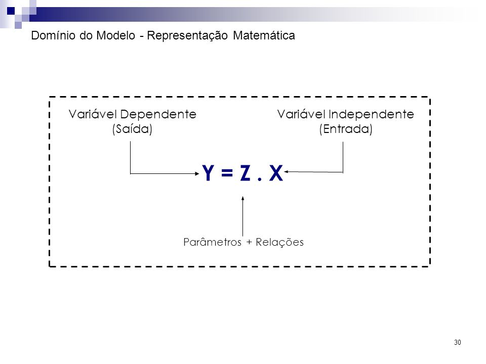 30 Domínio do Modelo - Representação Matemática Y = Z. X Variável Dependente (Saída) Variável Independente (Entrada) Parâmetros + Relações