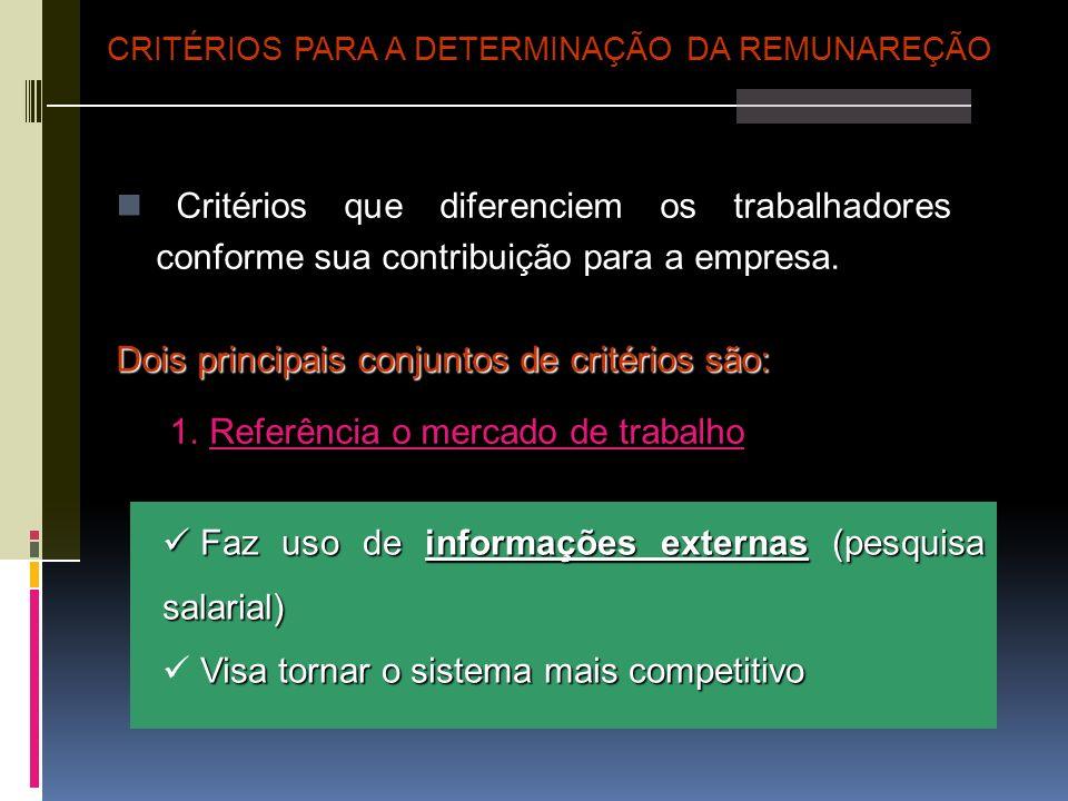 Critérios que diferenciem os trabalhadores conforme sua contribuição para a empresa. Dois principais conjuntos de critérios são: 1.Referência o mercad