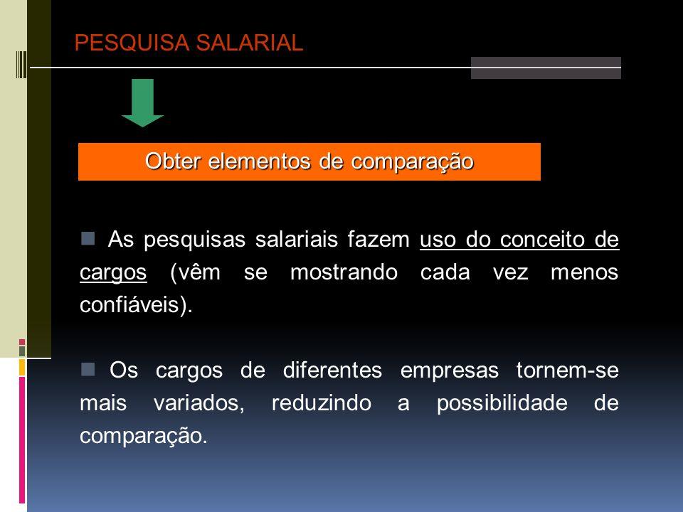 PESQUISA SALARIAL Obter elementos de comparação As pesquisas salariais fazem uso do conceito de cargos (vêm se mostrando cada vez menos confiáveis). O