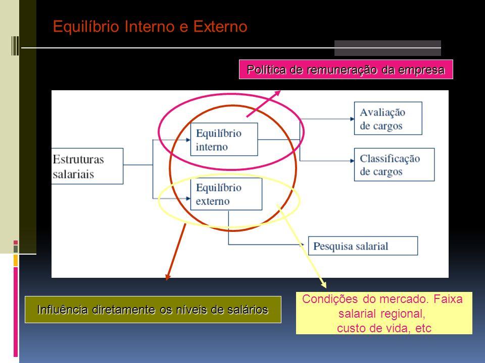 Equilíbrio Interno e Externo Influência diretamente os níveis de salários Política de remuneração da empresa Condições do mercado. Faixa salarial regi