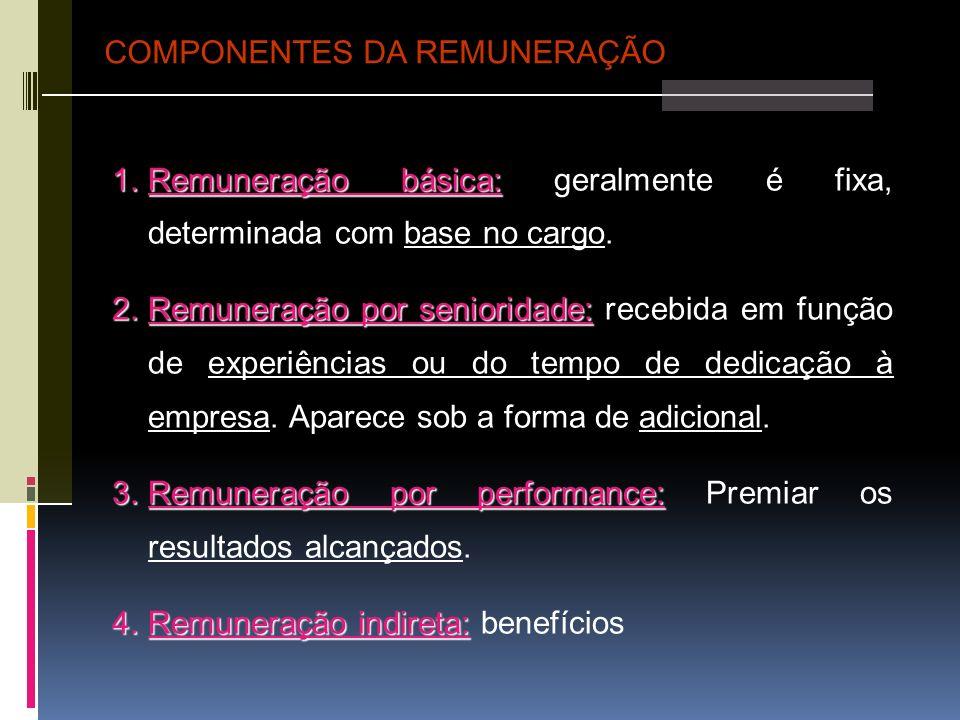 1.Remuneração básica: 1.Remuneração básica: geralmente é fixa, determinada com base no cargo. 2.Remuneração por senioridade: 2.Remuneração por seniori