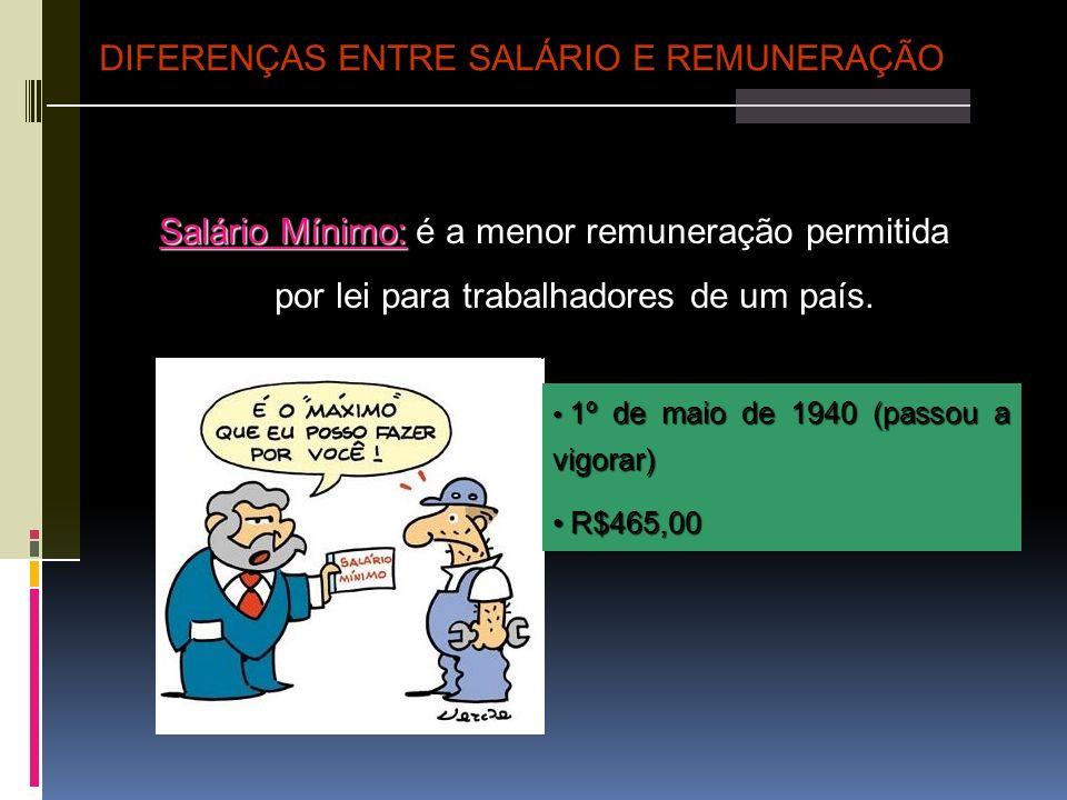 Salário Mínimo: Salário Mínimo: é a menor remuneração permitida por lei para trabalhadores de um país. DIFERENÇAS ENTRE SALÁRIO E REMUNERAÇÃO 1º de ma