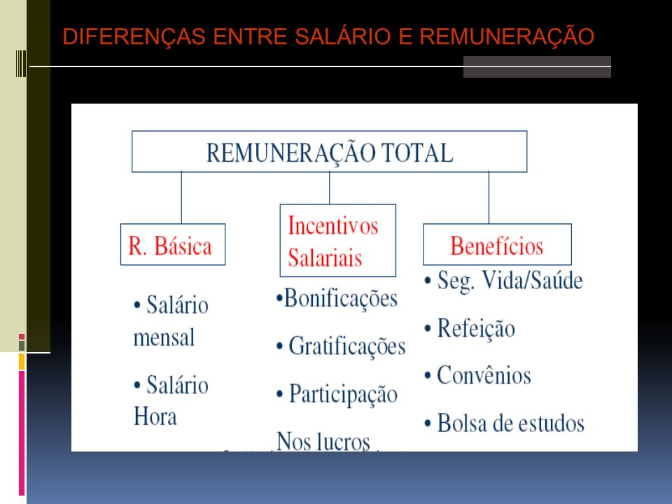 Equilíbrio Interno e Externo Influência diretamente os níveis de salários Política de remuneração da empresa Condições do mercado.