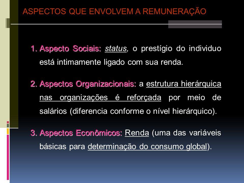 4.Aspectos Institucionais: 4.Aspectos Institucionais: salários relacionados com a legislação trabalhista (salário mínimo, décimo terceiro, adicional noturno, etc).