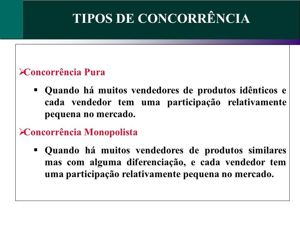 TIPOS DE CONCORRÊNCIA Concorrência Pura Quando há muitos vendedores de produtos idênticos e cada vendedor tem uma participação relativamente pequena n