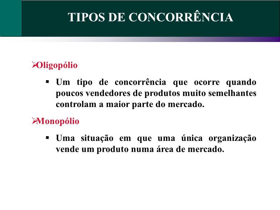 TIPOS DE CONCORRÊNCIA Oligopólio Um tipo de concorrência que ocorre quando poucos vendedores de produtos muito semelhantes controlam a maior parte do
