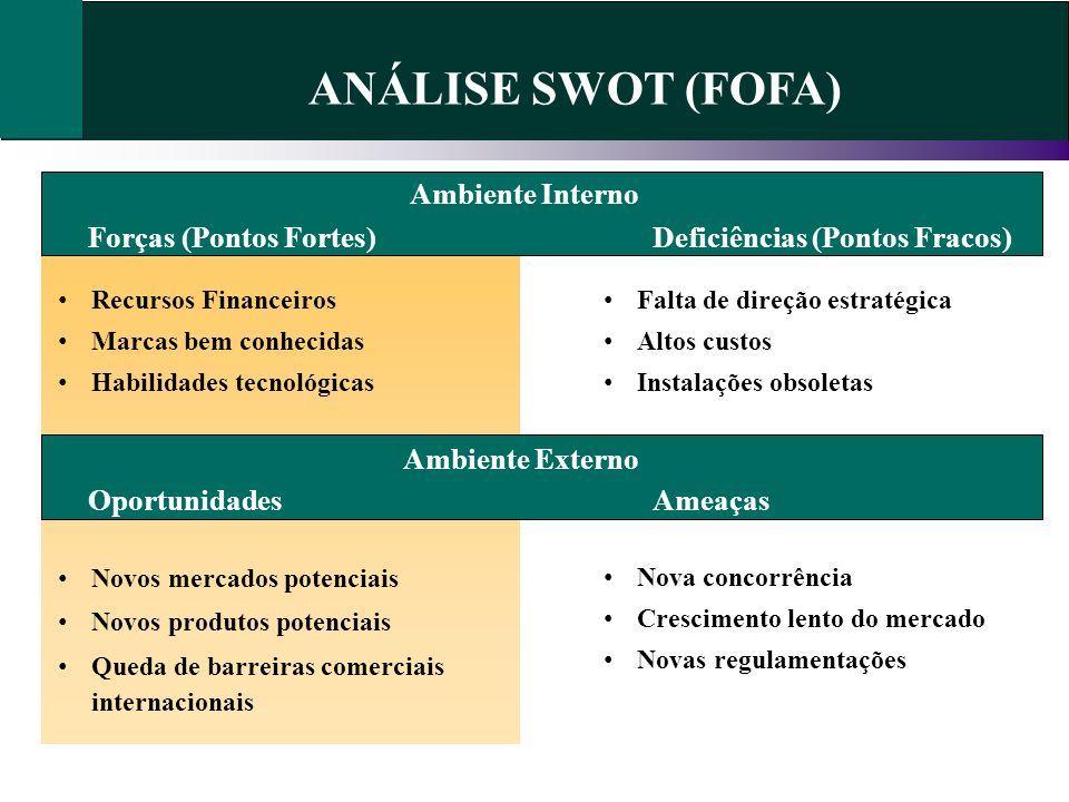 ANÁLISE SWOT (FOFA) Ambiente Interno Recursos Financeiros Marcas bem conhecidas Habilidades tecnológicas Forças (Pontos Fortes)Deficiências (Pontos Fr
