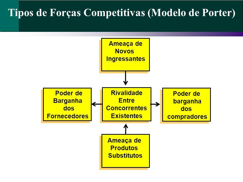 Tipos de Forças Competitivas (Modelo de Porter) Ameaça de Produtos Substitutos Poder de barganha dos compradores Rivalidade Entre Concorrentes Existen