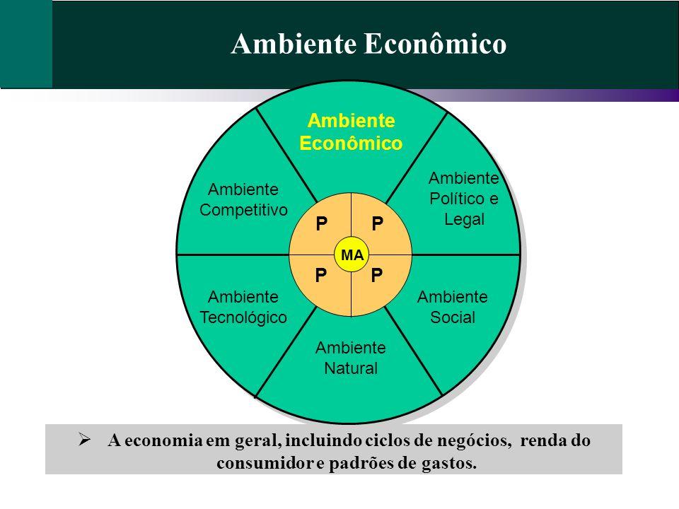 Ambiente Econômico A economia em geral, incluindo ciclos de negócios, renda do consumidor e padrões de gastos. Ambiente Econômico Ambiente Político e
