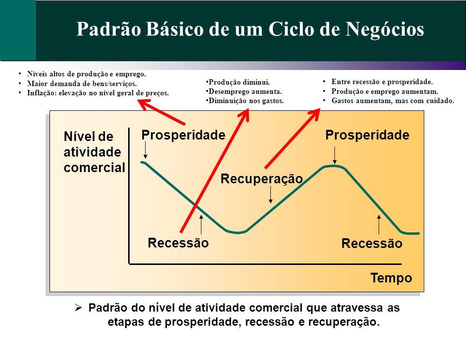 Padrão Básico de um Ciclo de Negócios Nível de atividade comercial Tempo Prosperidade Recessão Recuperação Padrão do nível de atividade comercial que