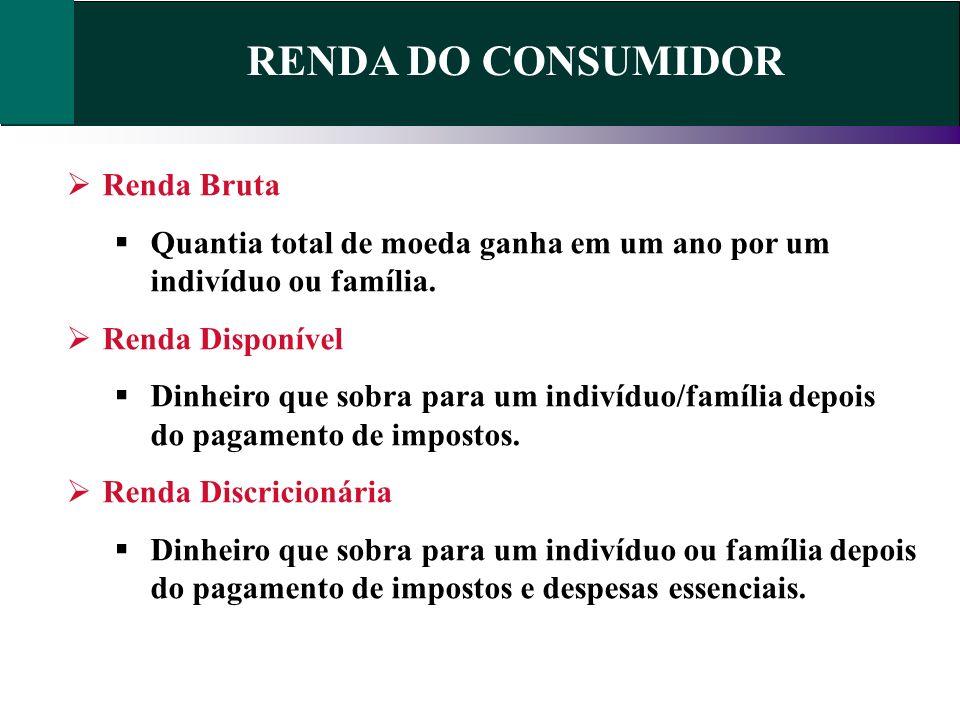 RENDA DO CONSUMIDOR Renda Bruta Quantia total de moeda ganha em um ano por um indivíduo ou família. Renda Disponível Dinheiro que sobra para um indiví