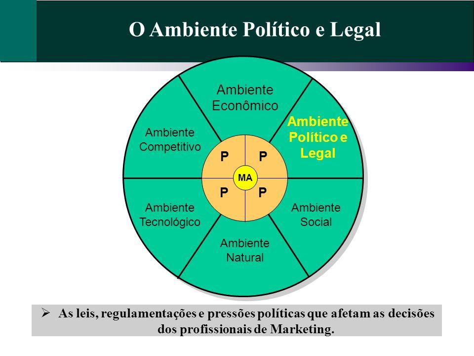 O Ambiente Político e Legal As leis, regulamentações e pressões políticas que afetam as decisões dos profissionais de Marketing. Ambiente Econômico Am